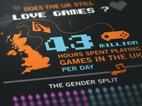 Does The Uk Still Love Games ?