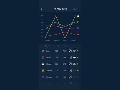 Daily UI #018 — Analytics Chart material icons 018 dailyui mobile graph analytics money chart data list challenge ui