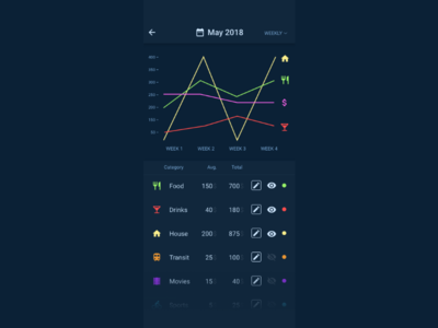 Daily UI #018 — Analytics Chart material icons 018 dailyui mobile graph analytics money chart data list challenge ui