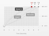 Acceleration Graph