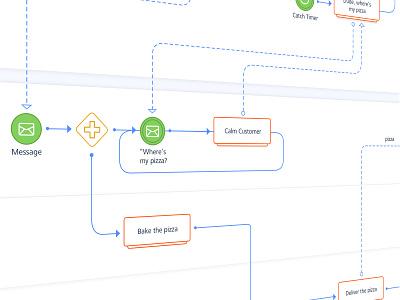 Flow diagram - gojs diagram flowchart sitemap js gojs application minimal visual web clean