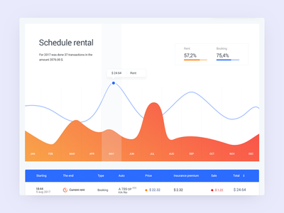 Dashboard history listing dashboard interface rental table timeline ux ui car auto analytics