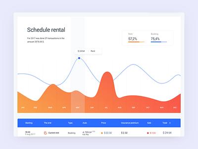 Dashboard history listing dashboard interface rental table timeline ux ui car auto analytics