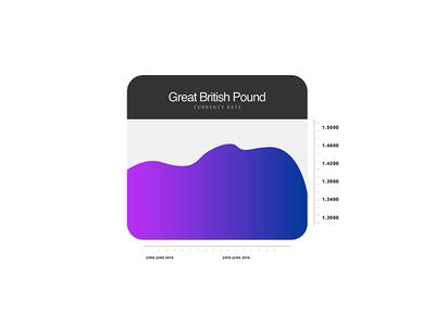 Daily UI: 18:100 - 'EU GBP Analytics Chart'