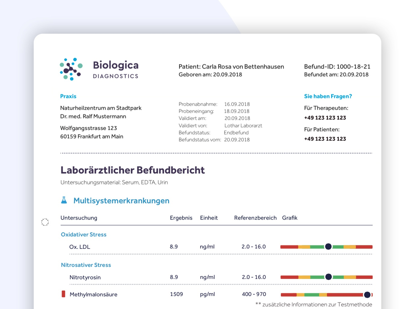 Biologica lab results