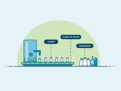 Milk conveyor belt illustration factory vector illustration conveyor belt milk food industry
