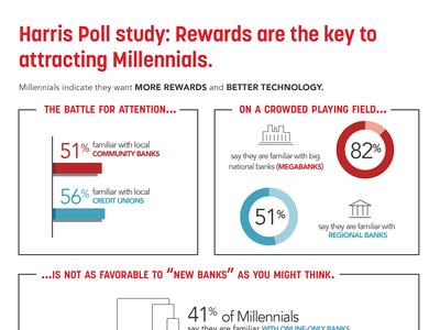 Millennial Infographic - Kasasa