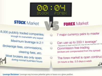 Forex Explained Infographic graph illustration graphic design forex trade infographic