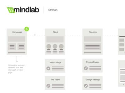 Mindlab Sitemap sitemap design website mindlab