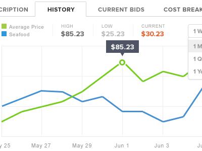 Price history chart graph data visualization visualisation trading bidding seafood price
