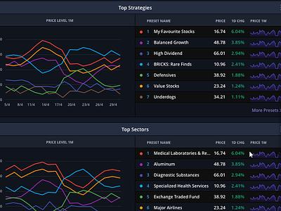 Dashboard Graph 2 dashboard stock marketing investment home graph financial finance