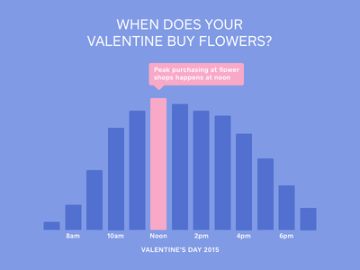Valentine's Day 2016 periwinkle pink indigo buying graph flowers valentines day square