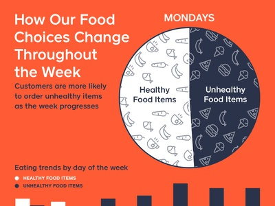 How Our Food Choices Change Throughout the Week chart carrot banana pizza burger food unhealthy healthy orange caviar