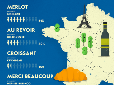France - Travel infographic french stats eiffeltower food statistics drawing europe editorial texture vector illustraion infographic map travel france