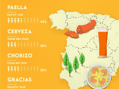 Spain - Travel Infographic spanish stats beer food statistics drawing europe editorial texture vector illustration infographic map travel spain