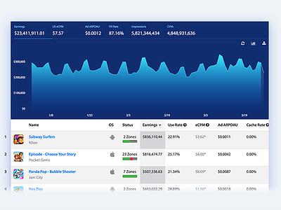 AdColony - Graphs table metrics dashboard graph chart