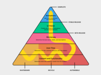 Richardson's Hierarchy of Development Needs