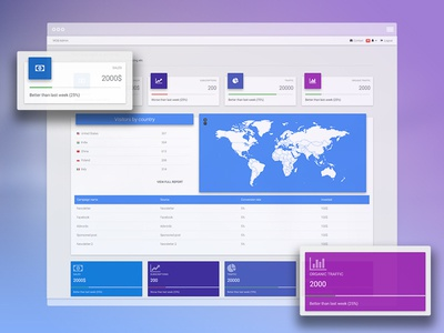Analytics page, redesigned bootstrap material design admin data agregation data