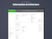 SEC Battery - Information Architecture