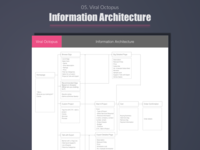 Viral Octopus - Information Architecture