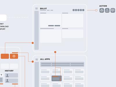 Prototypage research wireframe xd link app web design ui ux prototype