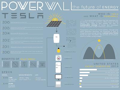 Tesla Powerwall Infographic adobe illustrator tesla infographic