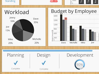 Project Management Dashboard - Full Version project management dashboard clean wood graphs chart open sans