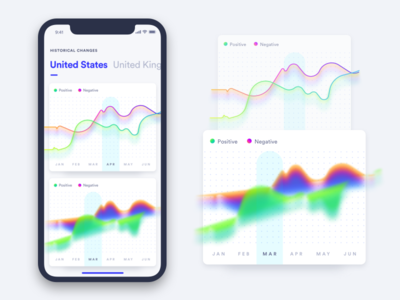 Daily UI - Thermal Graph Experimentation data visual thermal dashboard analytics chart to do ui graph list daily ui ui challange task