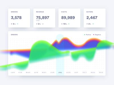 E Commerce Analytics data visual ecommerce thermal dashboard analytics