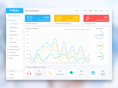 Dashboard for Groups menu engagement analytics stats graph admin chart web product dashboard