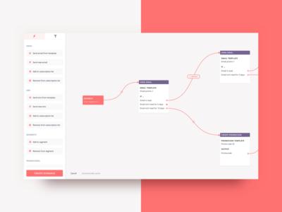 Creating a Scenario — Interface for CRM