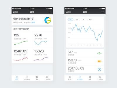Power chart dashboard app dashboard power chart