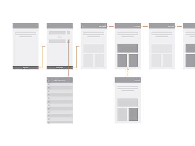 Wireframing screens app flow layout prototype wireframing wireframe