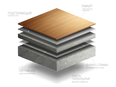 Floor Construction, illustration