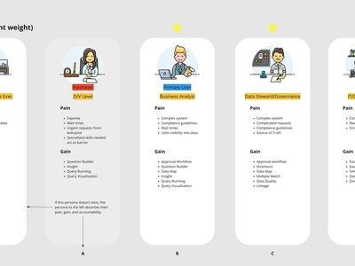 Personas & Jobs To Be  Done illustration jobs to be done personas ux  ui