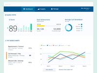 Dashboard for Sales Analytics