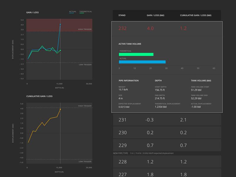 Dashboard alert system dark ui tables bar graphs line graphs graphs data visualization dashboard