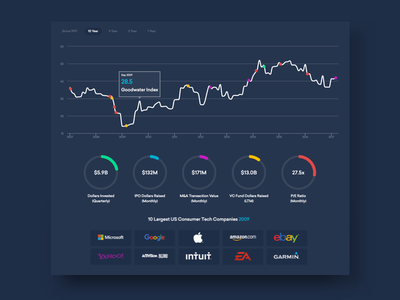 Goodwater Index - Interactive Dashboard dashboard analytics infographic ux ui venture capital graph chart