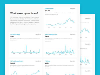 Goodwater Index - Interactive Dashboard chart graph venture capital ui ux infographic analytics dashboard