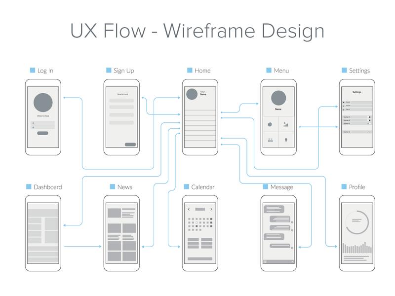 Wireframe Design home login profile design android ios flow wireframe mobile mobile app illustration application ui ux modern minimal
