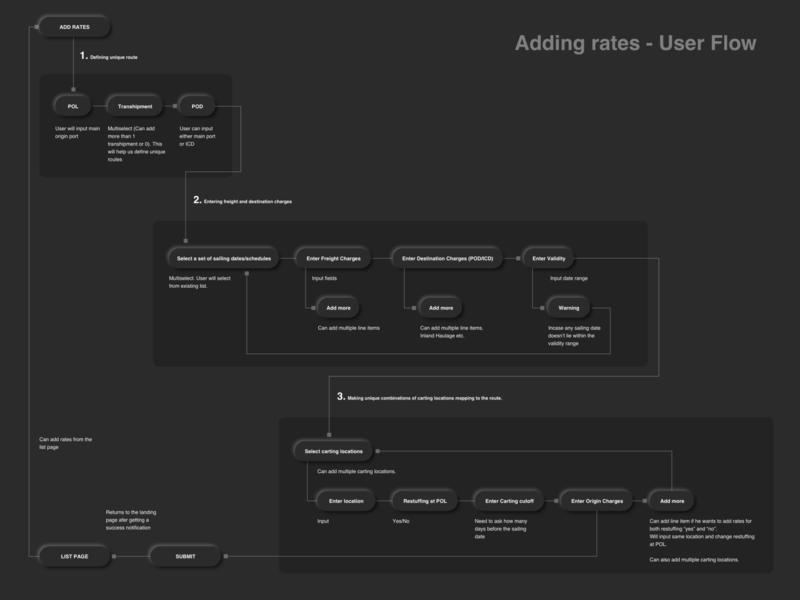 Adding rates - User Flow