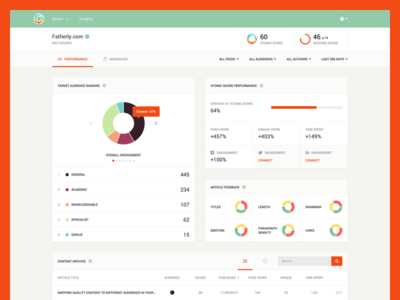 Insights Dashboard dashboard ux ui web app