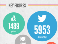web2day infographic