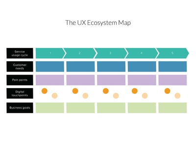 The UX Ecosystem Map