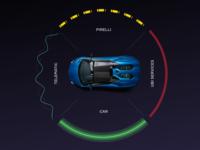 Pirelli Telematics Platform