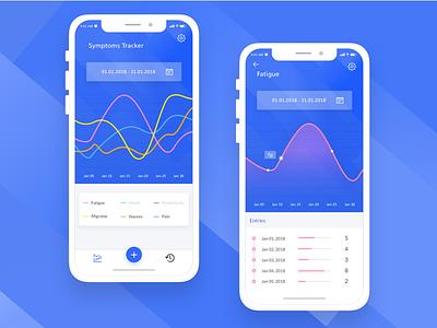 Medical Symptom Checker app health medical iphonex ux ui mobile dashboard chart disease tracker