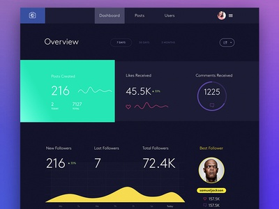 Dashboard home wip trending graph ux dashboard chart analytics web ui