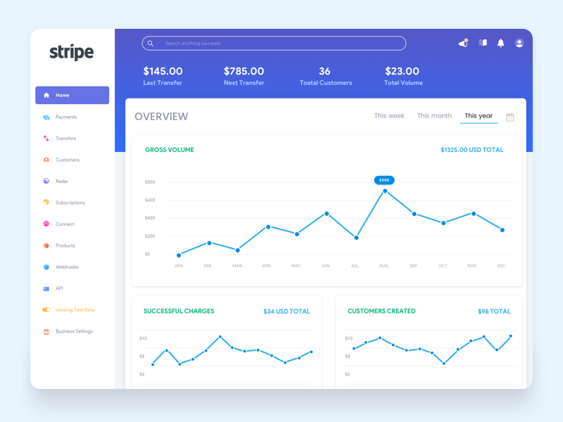 Stripe - Dashboard Redesign material johnyvino ux gradient ui redesign subscription stripe fianance payments money ecommerce design