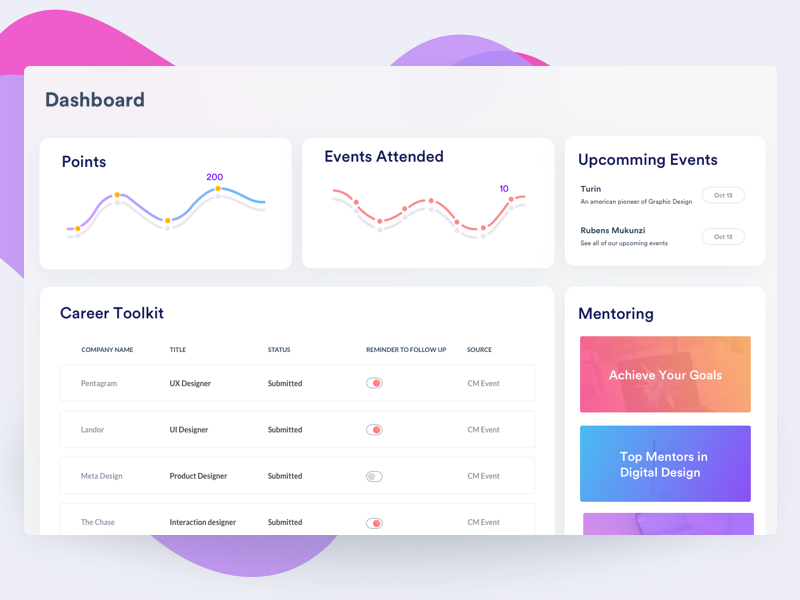 Designers Events -Dashboard