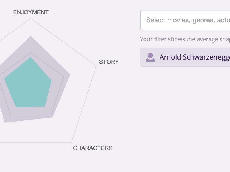 Croovies - rating analytics charts analytics rating